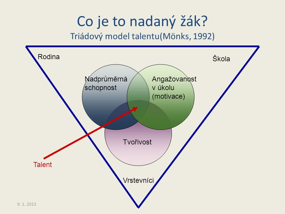 Co je to nadaný žák Triádový model talentu(Mönks, 1992)