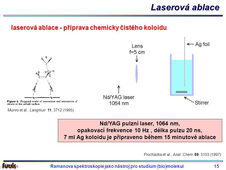 Laserová ablace laserová ablace - příprava chemicky čistého koloidu
