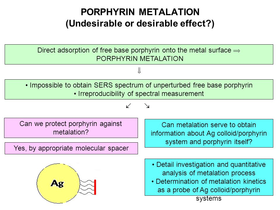 PORPHYRIN METALATION (Undesirable or desirable effect )