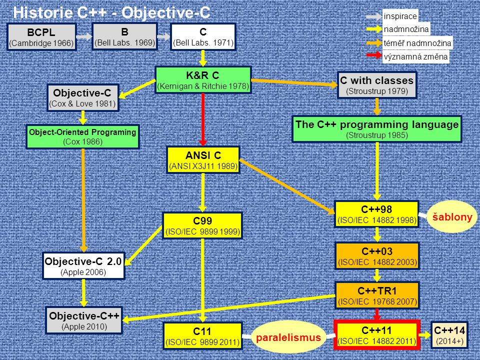 Historie C++ - Objective-C