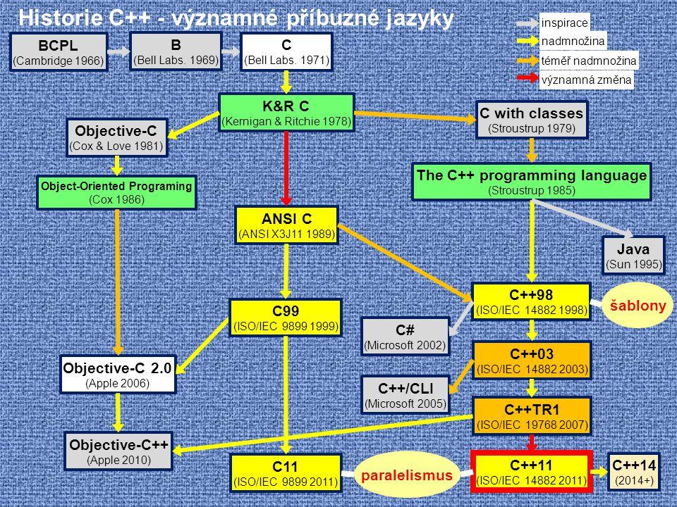 Historie C++ - významné příbuzné jazyky