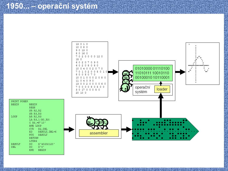 1950... – operační systém C P U C P U