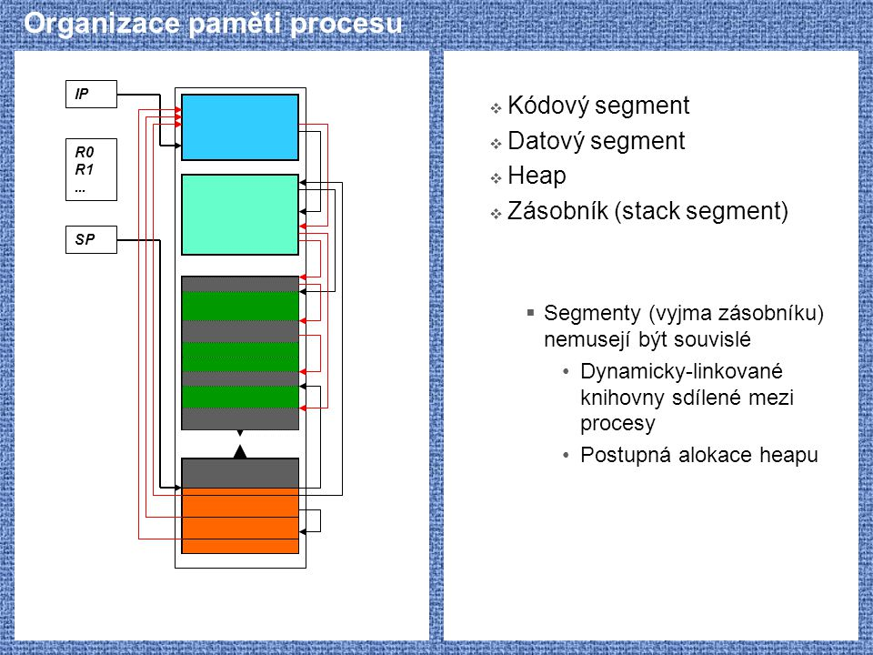 Organizace paměti procesu