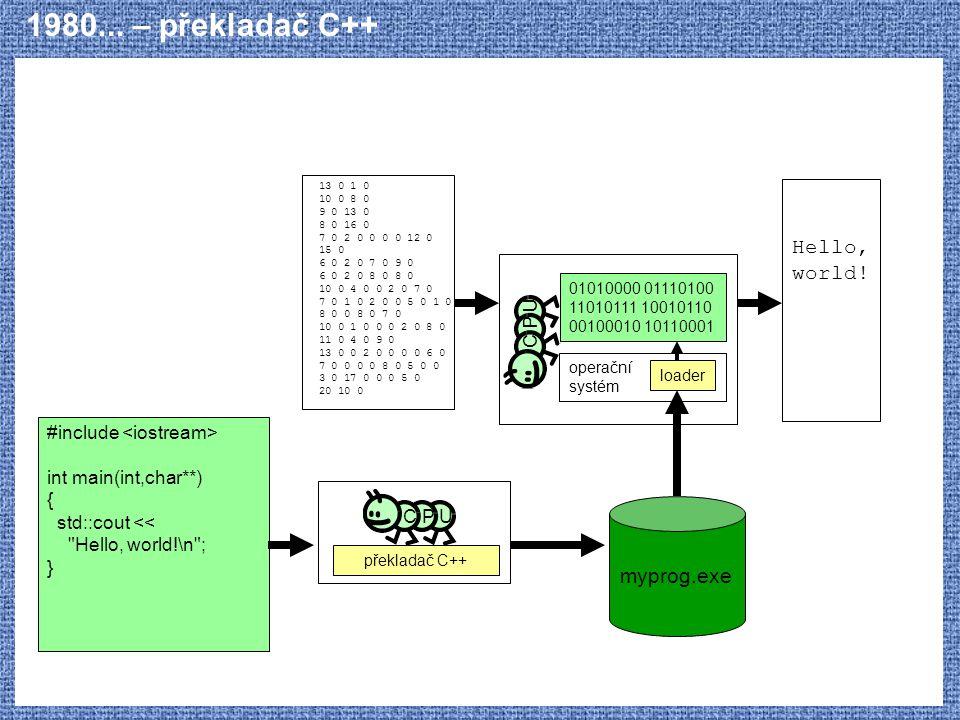 1980... – překladač C++ Hello, world! myprog.exe C P U