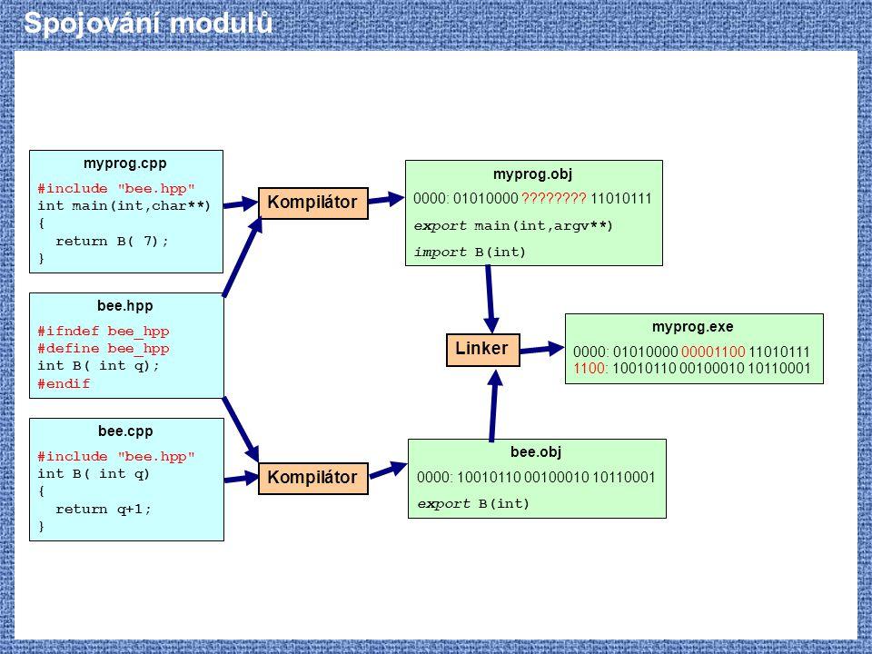 Spojování modulů Kompilátor Linker Kompilátor myprog.cpp