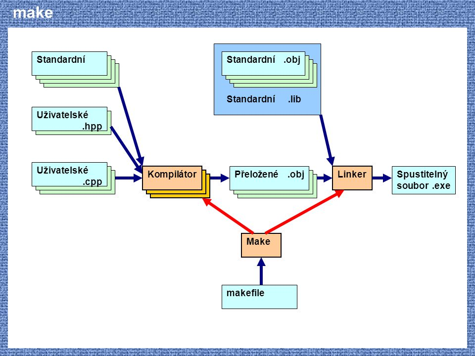 make Uživatelské .hpp Standardní Kompilátor Uživatelské .cpp