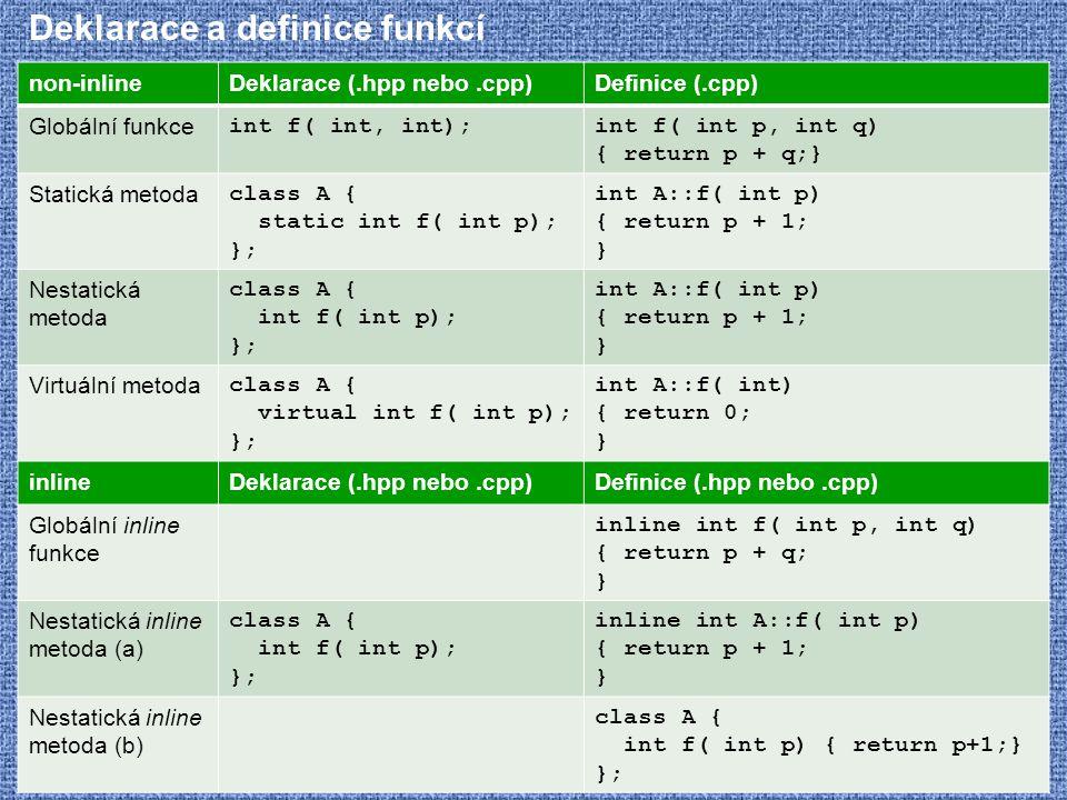 Deklarace a definice funkcí