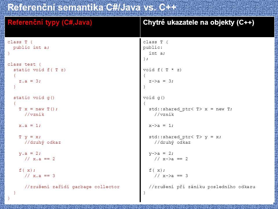 Referenční semantika C#/Java vs. C++