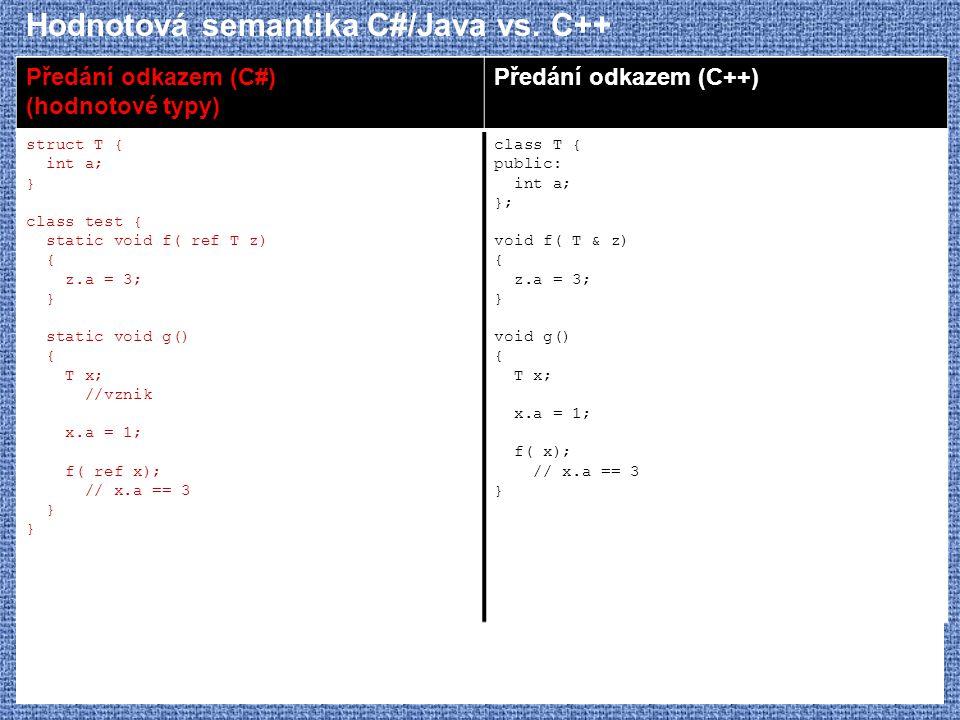 Hodnotová semantika C#/Java vs. C++