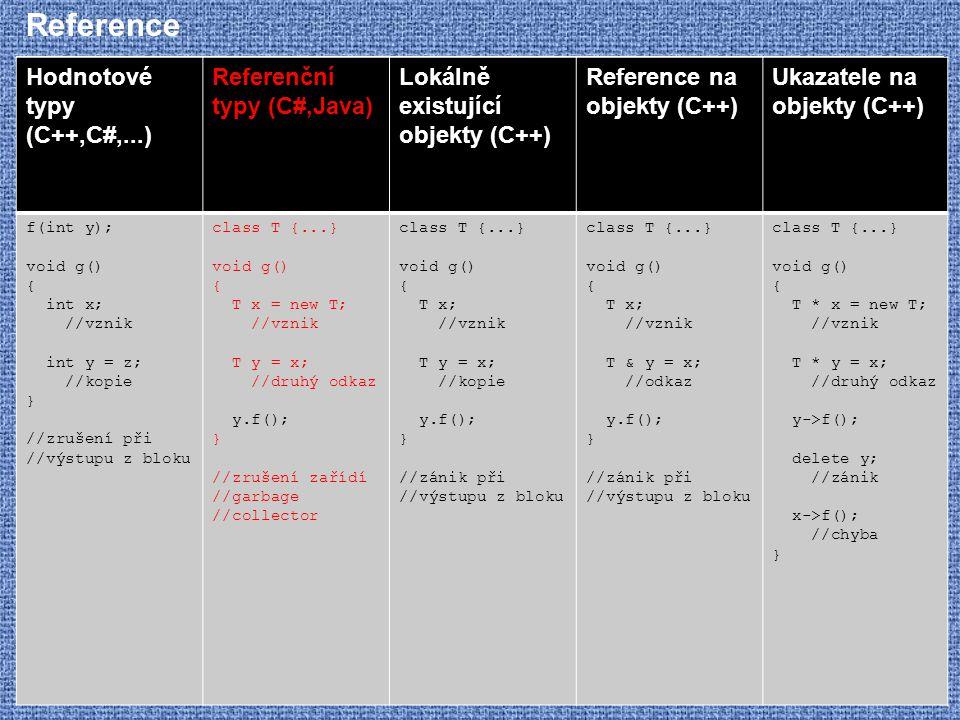 Reference Hodnotové typy (C++,C#,...) Referenční typy (C#,Java)