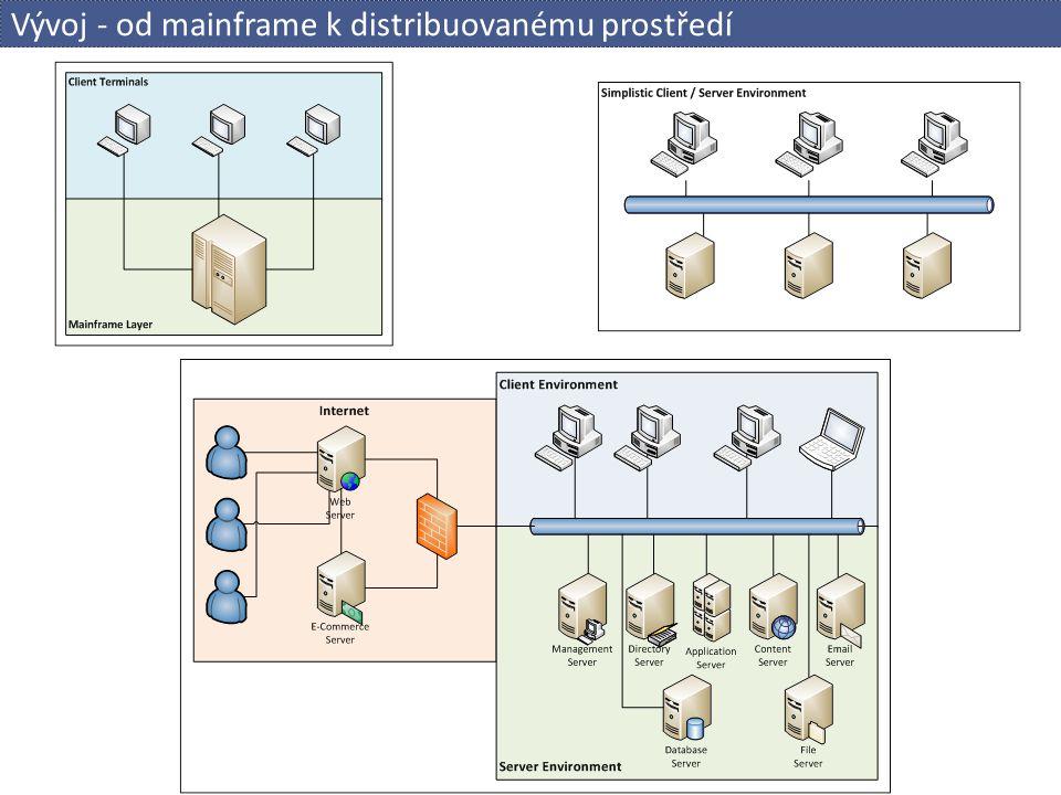 Vývoj - od mainframe k distribuovanému prostředí