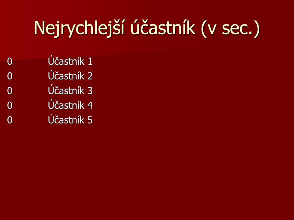 Nejrychlejší účastník (v sec.)