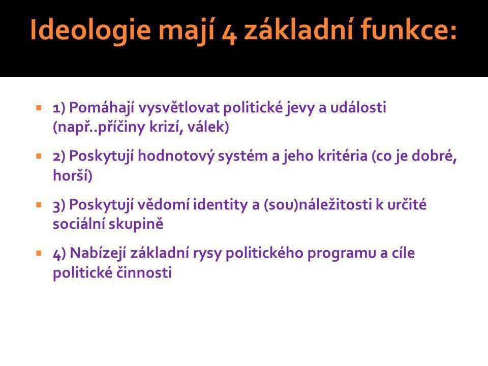 Ideologie mají 4 základní funkce: