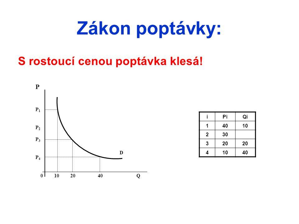 Zákon poptávky: S rostoucí cenou poptávka klesá! P P1 P2 P3 P4