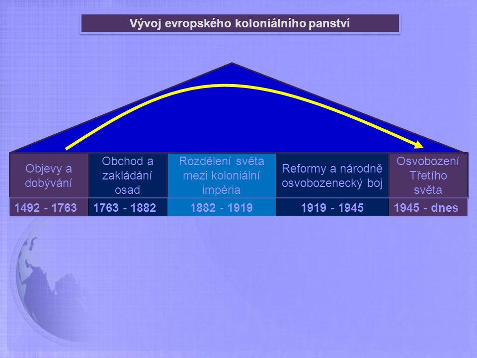 Vývoj evropského koloniálního panství