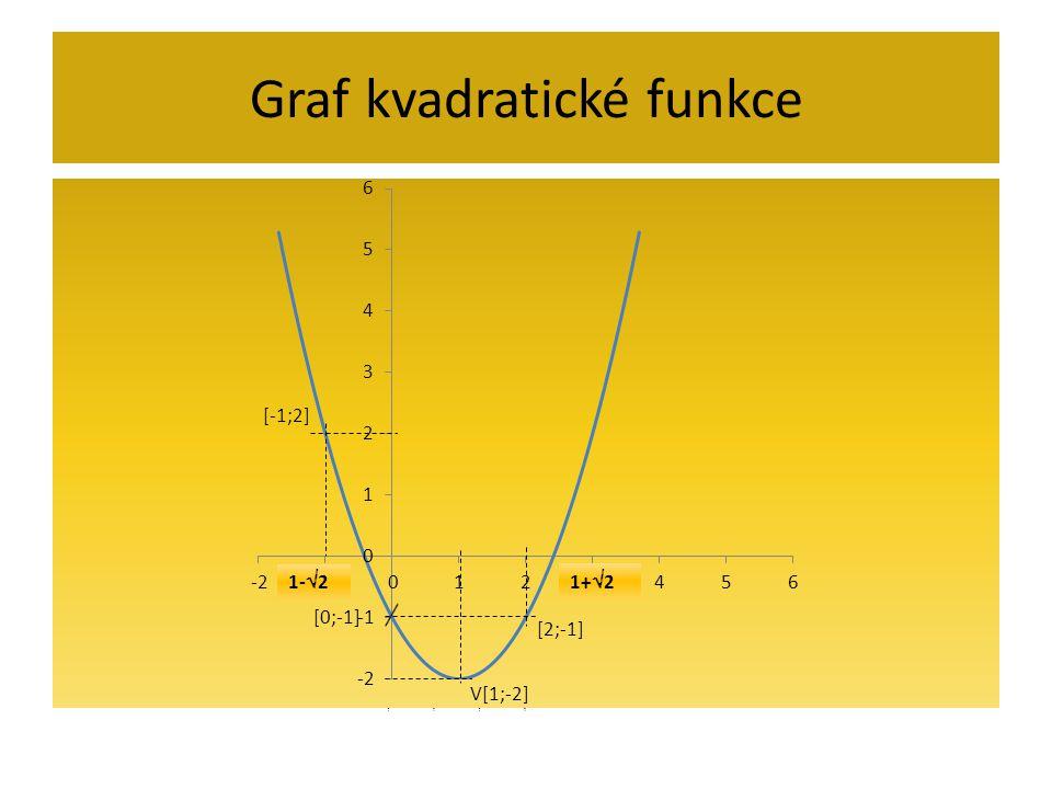 Graf kvadratické funkce