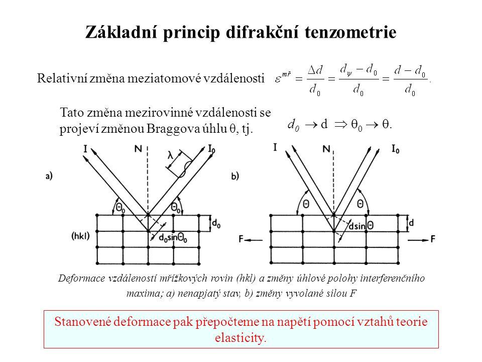 Základní princip difrakční tenzometrie