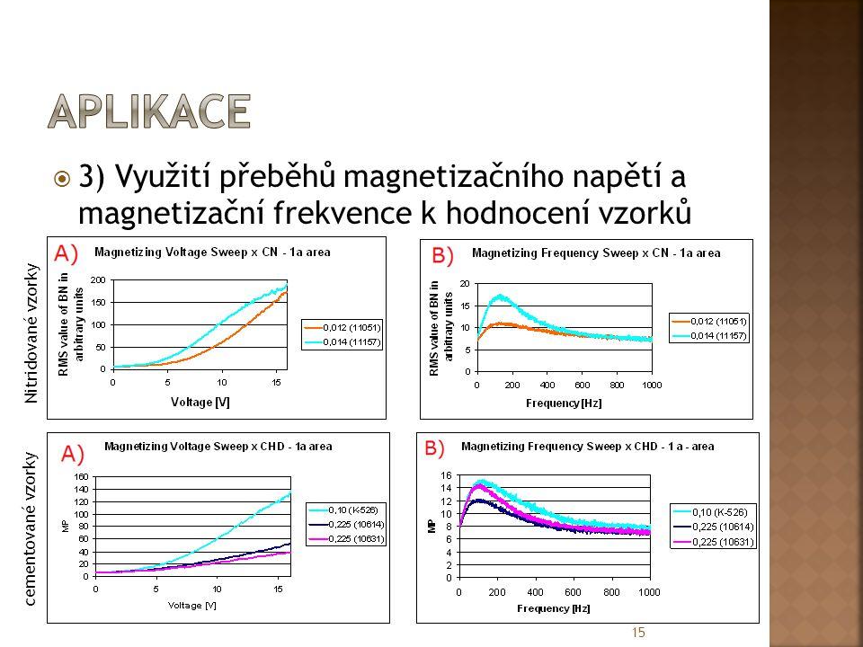 aplikace 3) Využití přeběhů magnetizačního napětí a magnetizační frekvence k hodnocení vzorků. Nitridované vzorky.