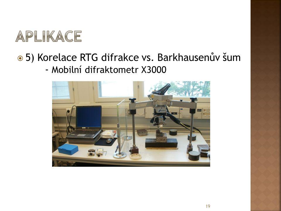 aplikace 5) Korelace RTG difrakce vs. Barkhausenův šum - Mobilní difraktometr X3000