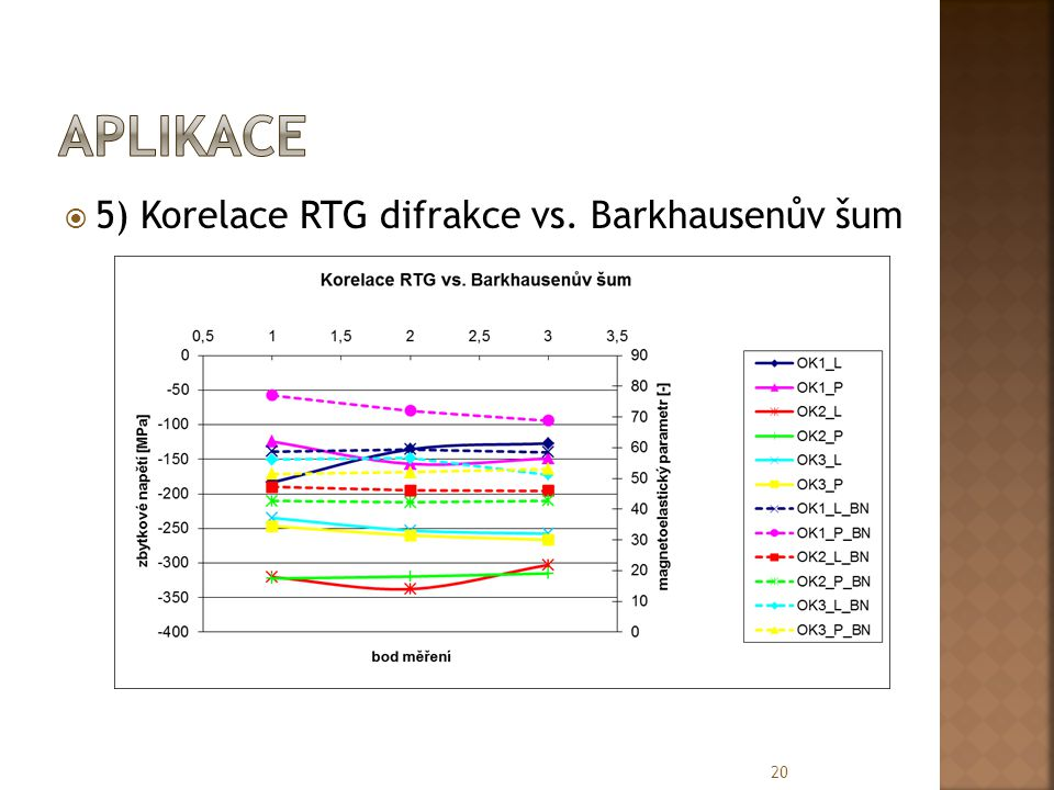 aplikace 5) Korelace RTG difrakce vs. Barkhausenův šum