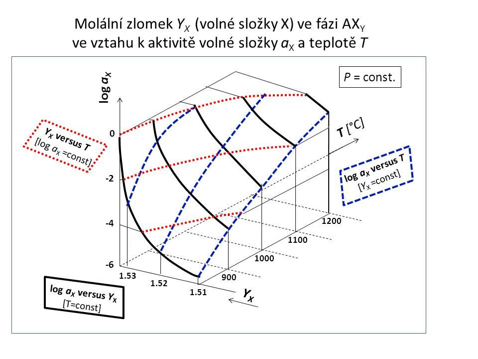 Molální zlomek YX (volné složky X) ve fázi AXY
