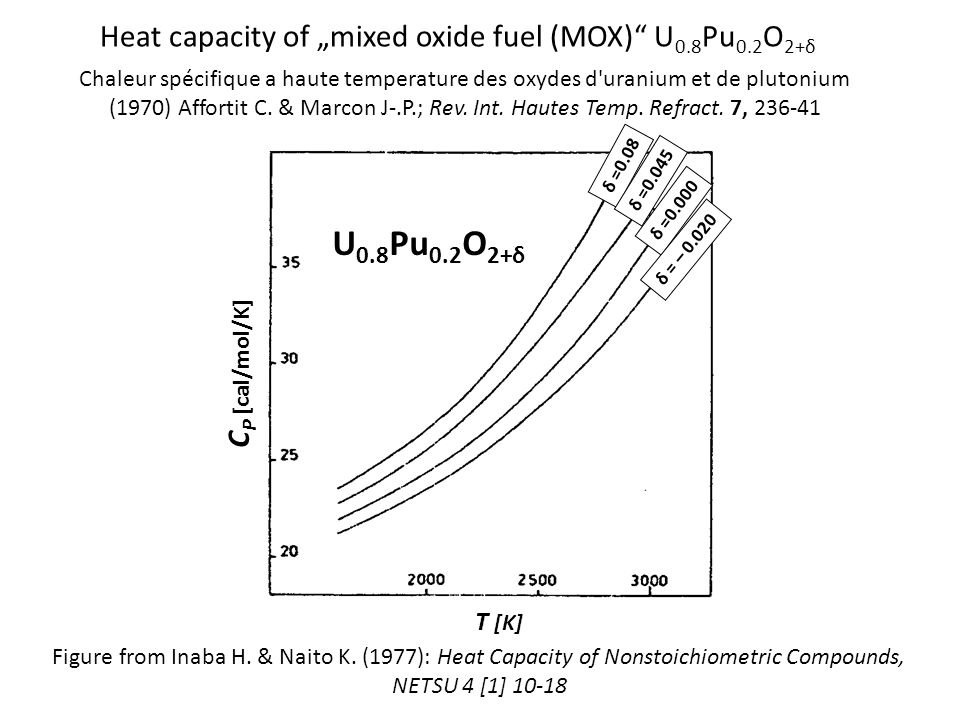 "U0.8Pu0.2O2+δ Heat capacity of ""mixed oxide fuel (MOX) U0.8Pu0.2O2+δ"