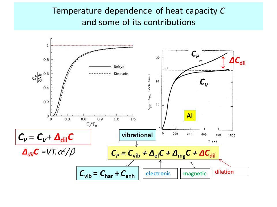 CP = Cvib + ΔelC + ΔmgC + ΔCdil