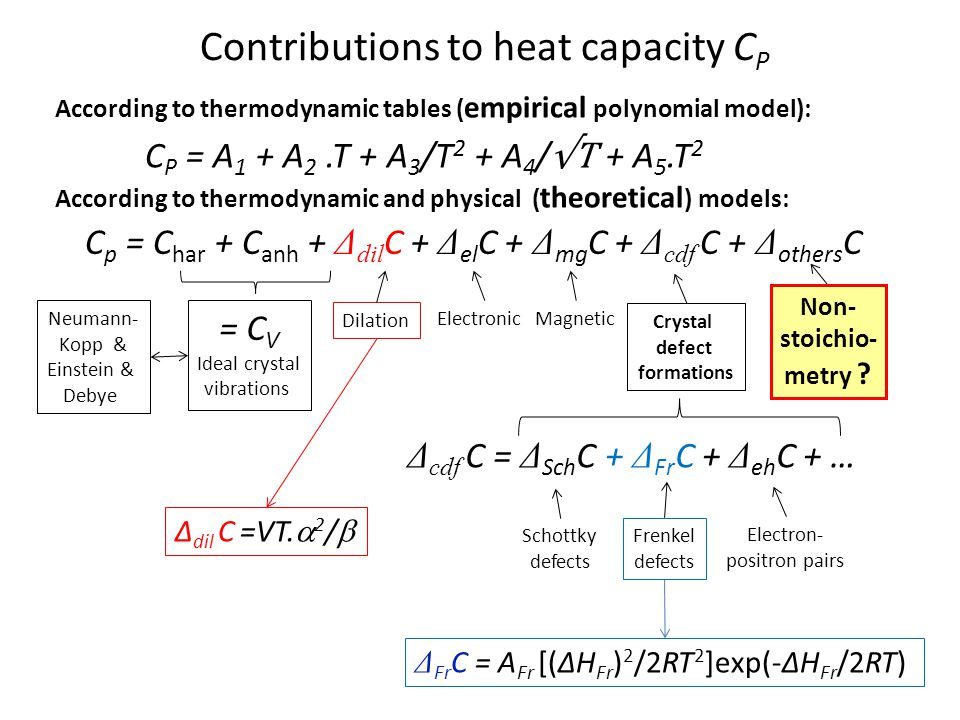 Contributions to heat capacity CP