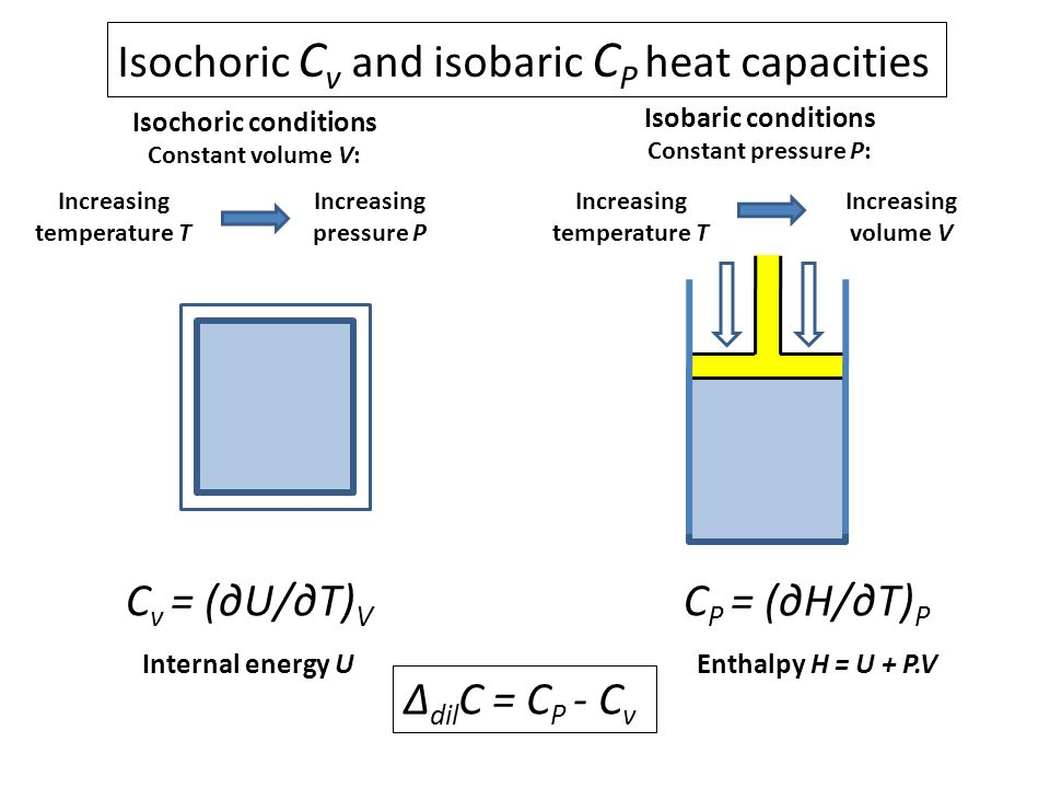 Isochoric Cv and isobaric CP heat capacities