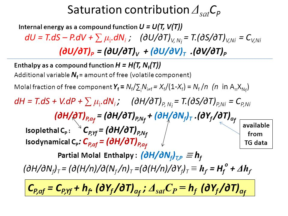 Saturation contribution ΔsatCP