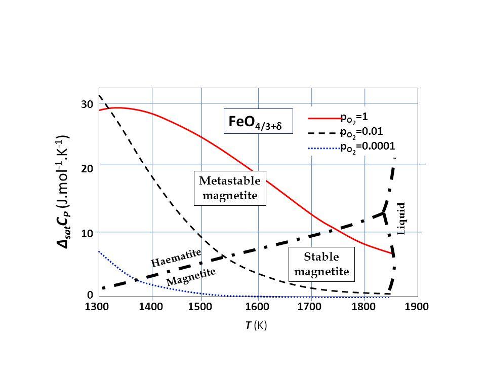 FeO4/3+δ ΔsatCP (J.mol-1.K-1) 30 pO2=1 pO2=0.01 pO2=0.0001 20