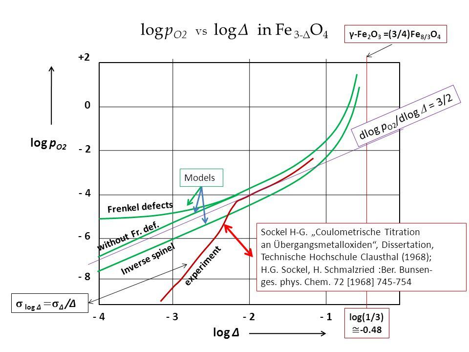 log pO2 vs log Δ in Fe 3-ΔO4 log pO2 log Δ +2 dlog pO2/dlog Δ = 3/2