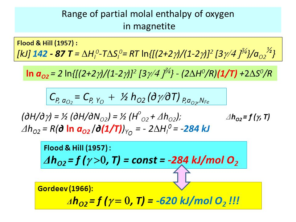 Range of partial molal enthalpy of oxygen in magnetite