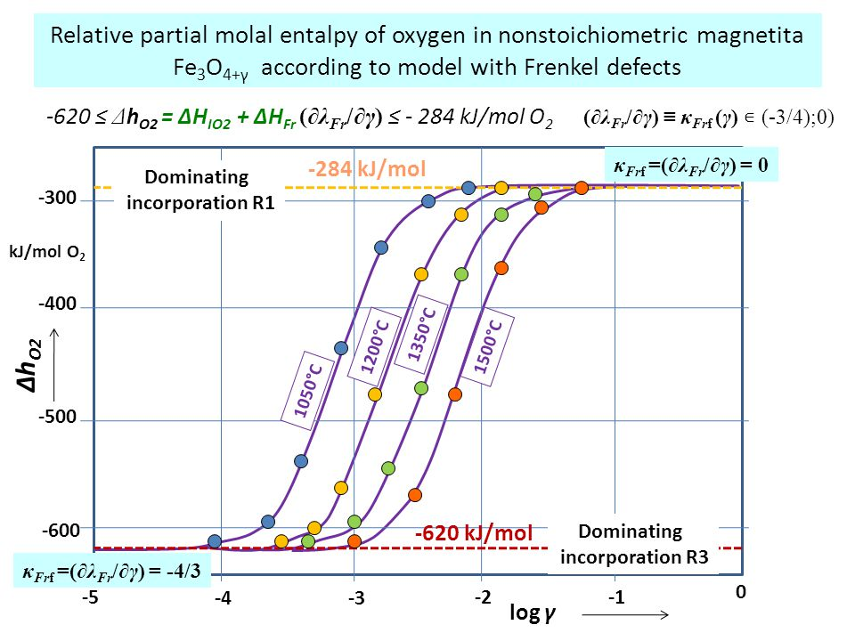 Relative partial molal entalpy of oxygen in nonstoichiometric magnetita Fe3O4+γ according to model with Frenkel defects