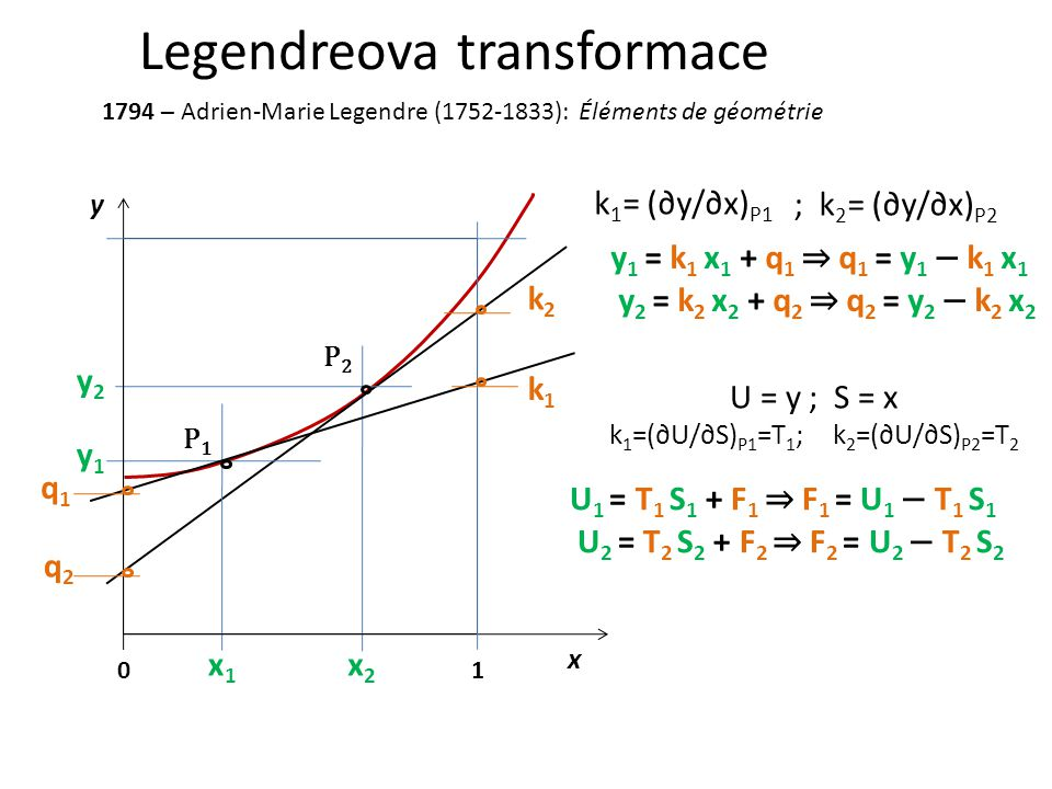 Legendreova transformace