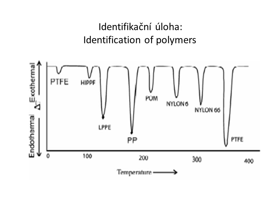 Identifikační úloha: Identification of polymers