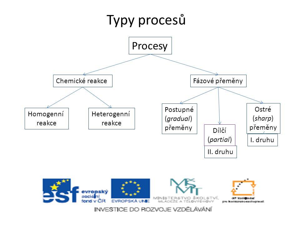 Typy procesů Procesy Chemické reakce Fázové přeměny Postupné (gradual)