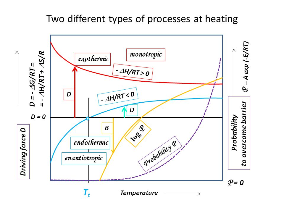 Two different types of processes at heating