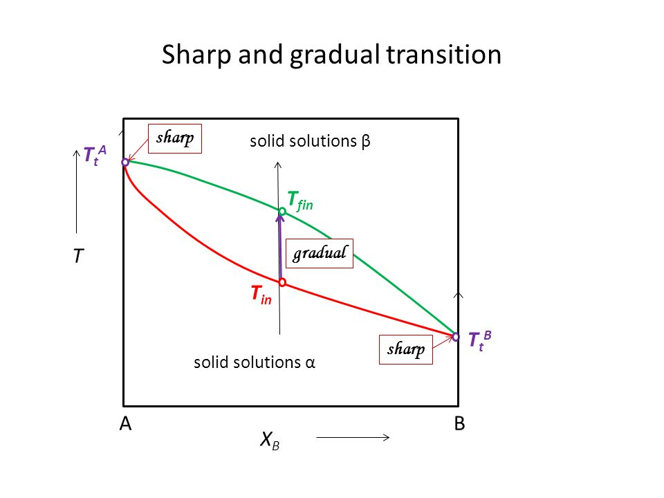 Sharp and gradual transition
