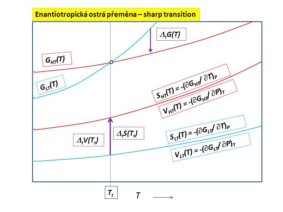 T Enantiotropická ostrá přeměna – sharp transition tG(T) GHT(T)