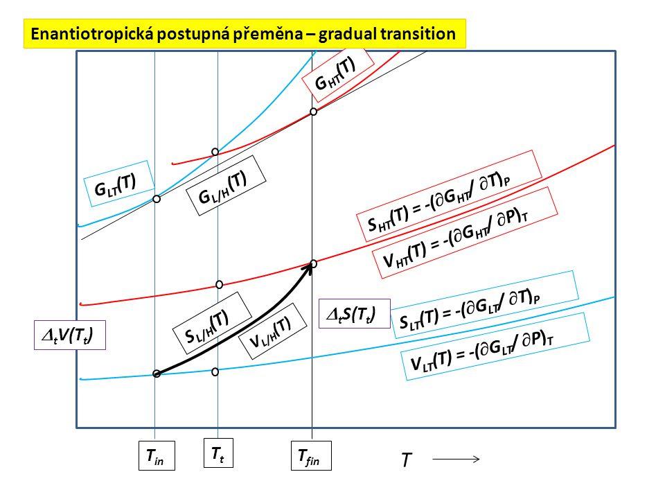 T Enantiotropická postupná přeměna – gradual transition GHT(T) GLT(T)