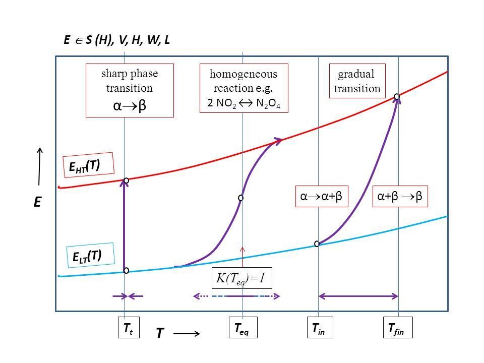 αβ E T E  S (H), V, H, W, L EHT(T) αα+β α+β β ELT(T) K(Teq)=1 Tt