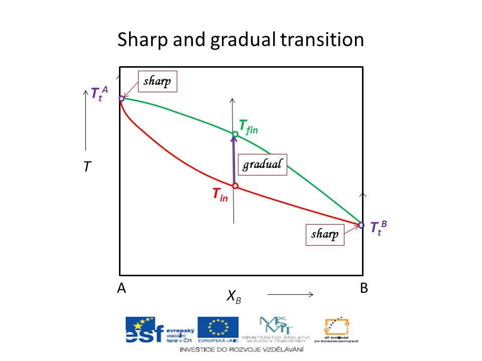 Sharp and gradual transition