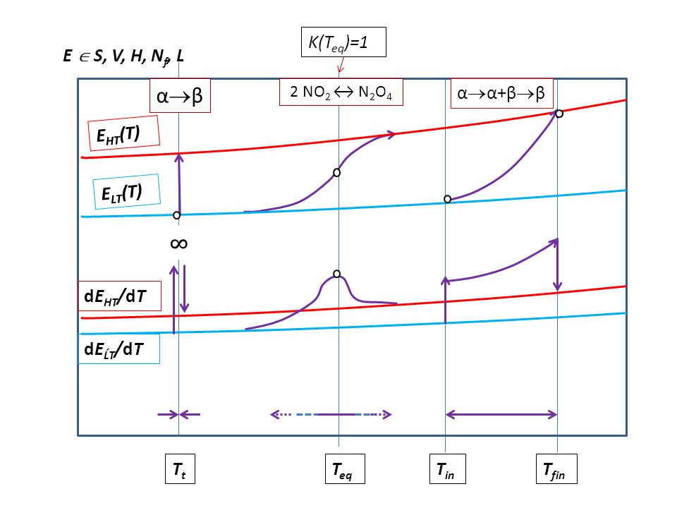 αβ ∞ K(Teq)=1 E  S, V, H, Nf, L αα+ββ EHT(T) ELT(T) dEHT/dT
