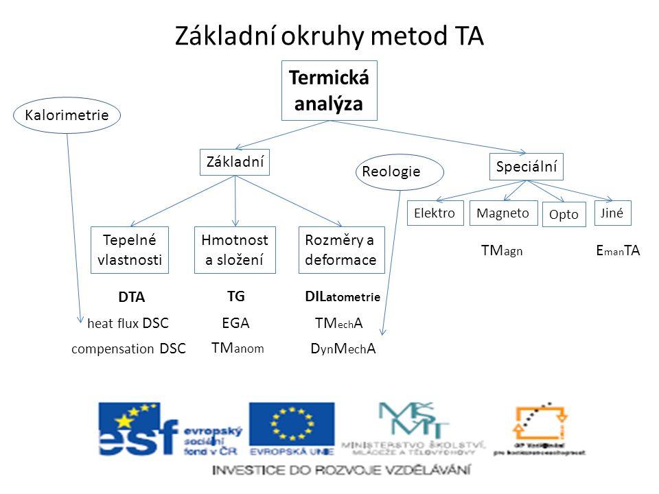 Základní okruhy metod TA