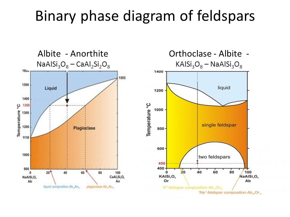 Binary phase diagram of feldspars