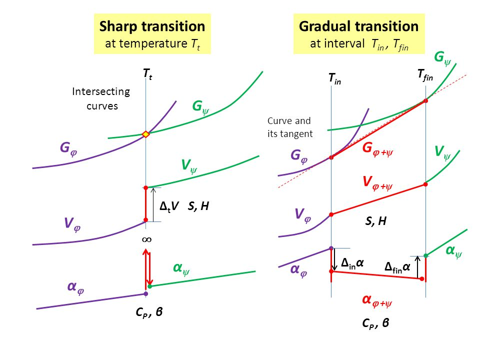 Sharp transition Gradual transition