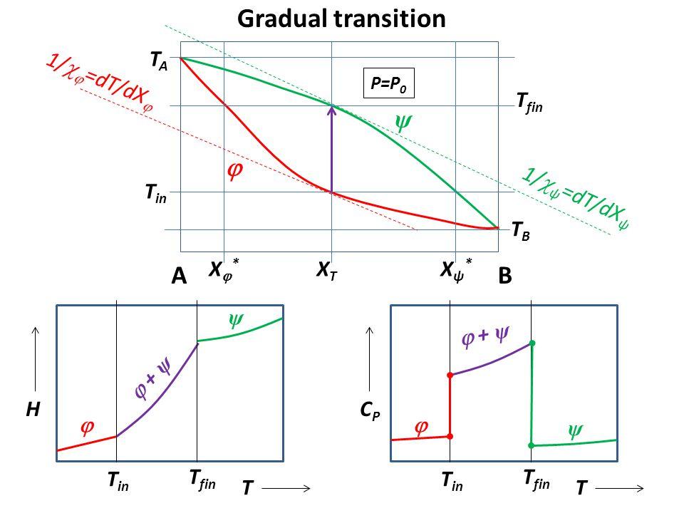 Gradual transition ψ  A B TA 1/=dT/dX Tfin Tin 1/ψ=dT/dXψ TB X*
