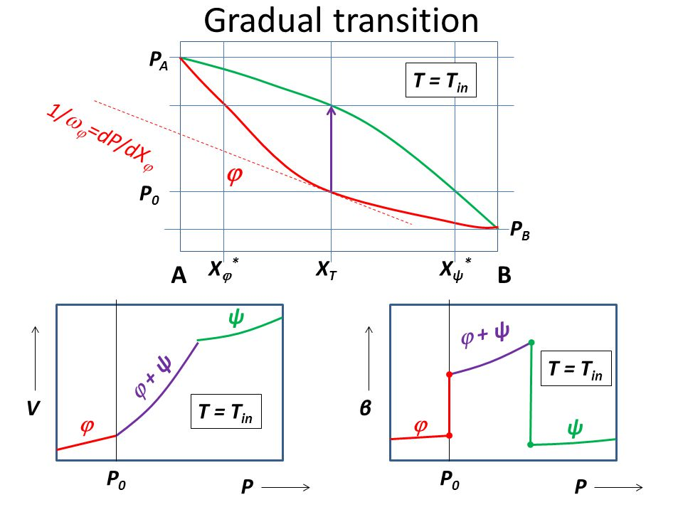 Gradual transition  A B PA T = Tin 1/=dP/dX P0 PB X* XT Xψ* ψ