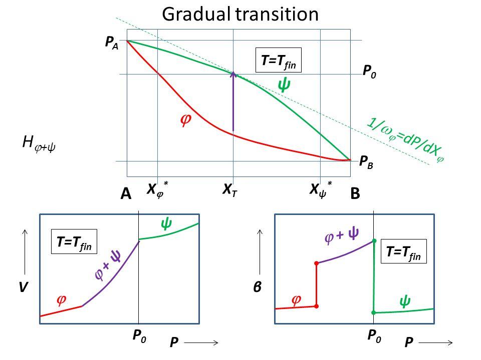 Gradual transition ψ  H+ψ A B PA T=Tfin P0 1/=dP/dX PB X* XT Xψ*